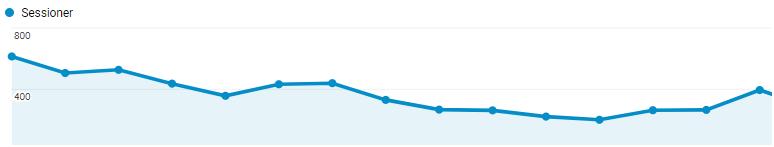 antal besøgende om måneden på wee media